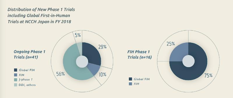 FIH(ファースト・イン・ヒューマン)試験におけるグローバルFIH試験の割合